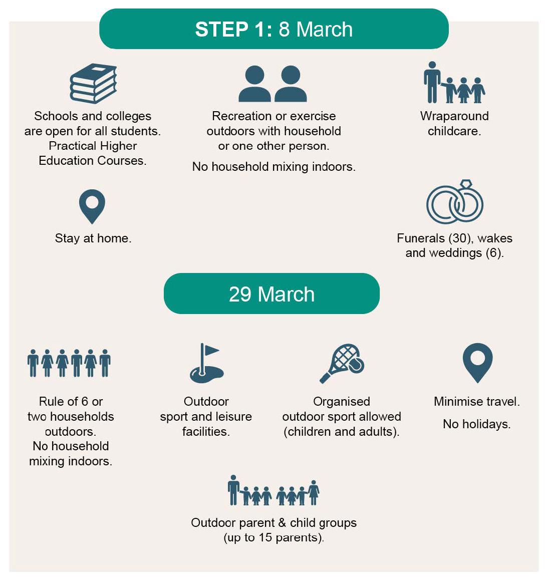 UK Government Step 1 Covid Response