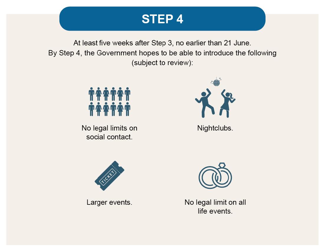 UK Government Step 4 Covid Response